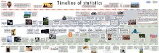 Timeline of Statistics