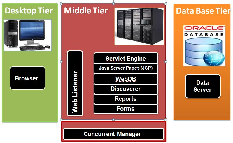 Oracle community oracle applications architecture r12 for Architecture 4 tiers