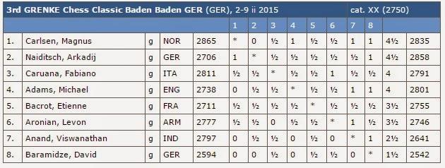 Echecs : le classement final après 7 rondes © Chess & Strategy