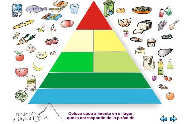 Aventura tic 2 0 la pir mide alimenticia for A comer en frances