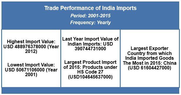India Registered The Highest Import Value Of Total Imports In Year 2012 With A USD 488976378000 As Data Till 2008