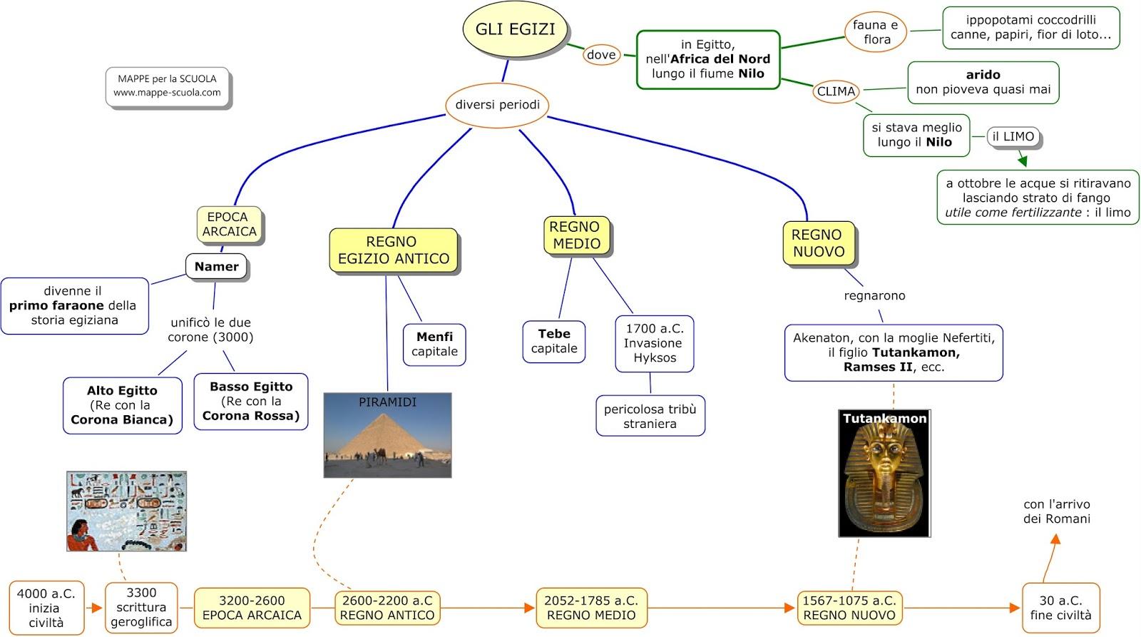 Estremamente MAPPE per la SCUOLA: GLI EGIZI KA08