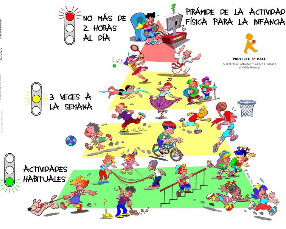 Mi Libro Digital de Educación Física: Pirámide de la actividad física