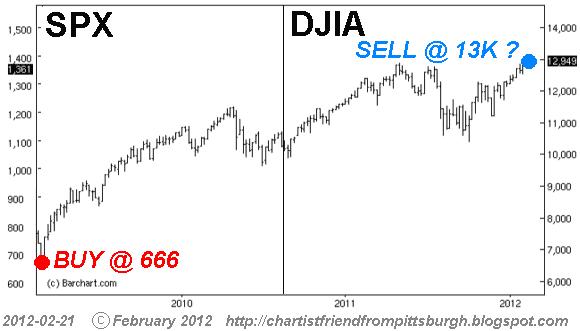 DJIA-13K.png
