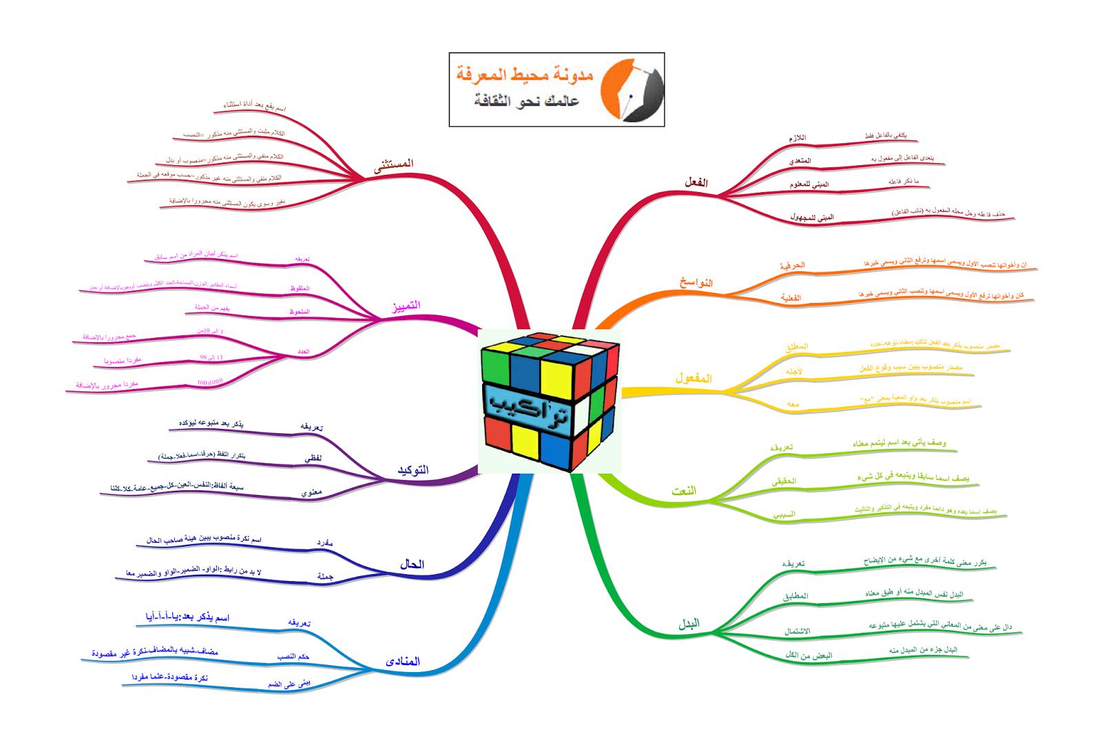 خريطة ذهنية لأساتذة القسم 6 : التراكيب
