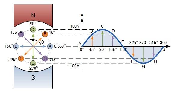Gelombang Sinusoidal Arus AC