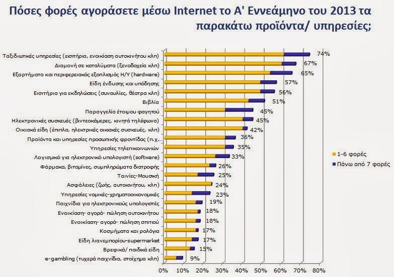 Ετήσια έρευνα (2013) για το ηλεκτρονικό εμπόριο B2C από το Οικονομικό Πανεπιστήμιο Αθηνών
