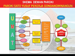 SEKEMA DEWAN PAROKI