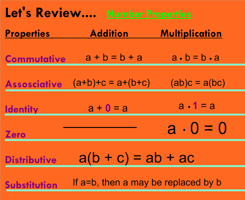 Math Expressions Worksheets – Commutative and Associative Properties of Addition Worksheets