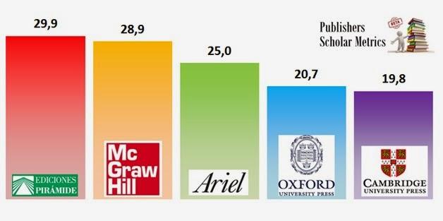 Gráfico con las 5 editoriales más citadas en Economía - Publishers Scholar Metrics