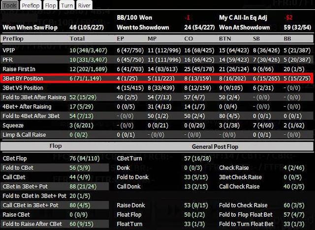 Poker HUD setup Pokertracker 4