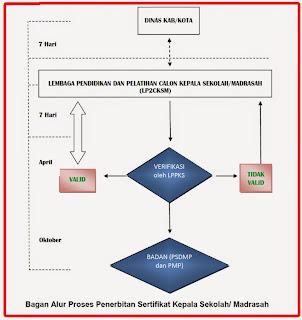 Bagan Alur Proses Penerbitan Sertifikat Kepala Sekolah/ Madrasah
