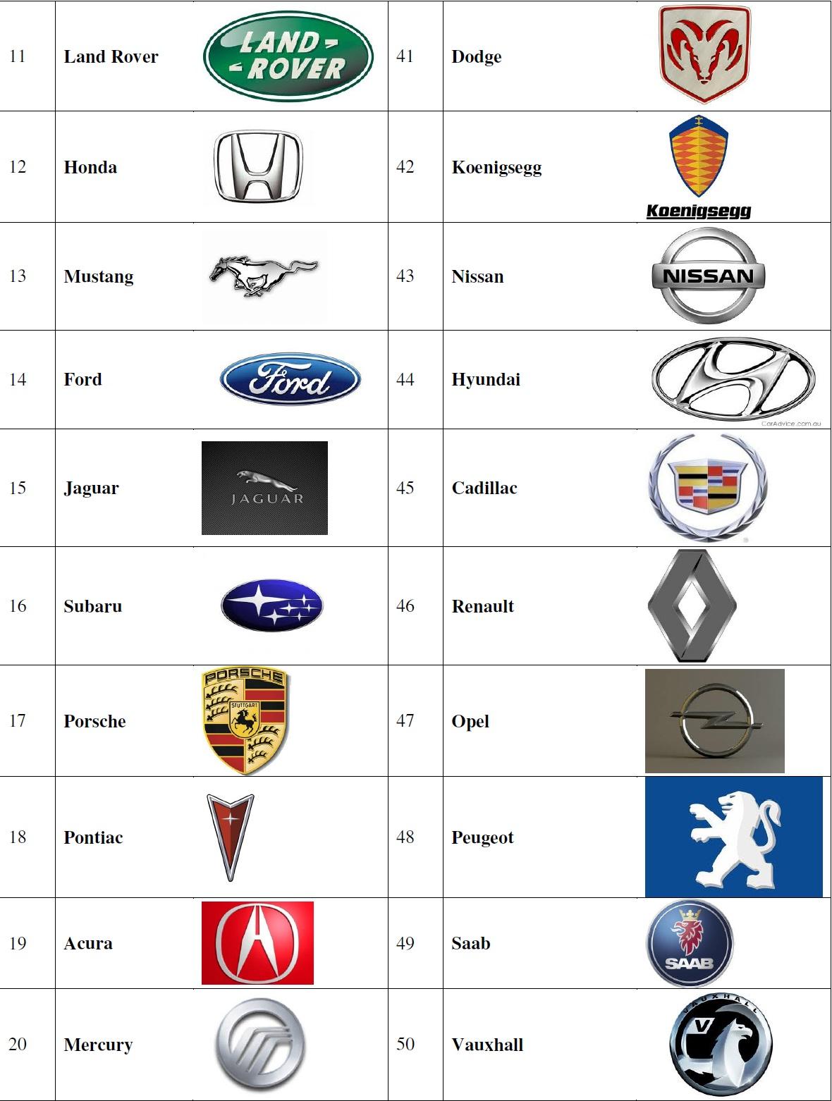 automobile industry through my eyes car company brand logos