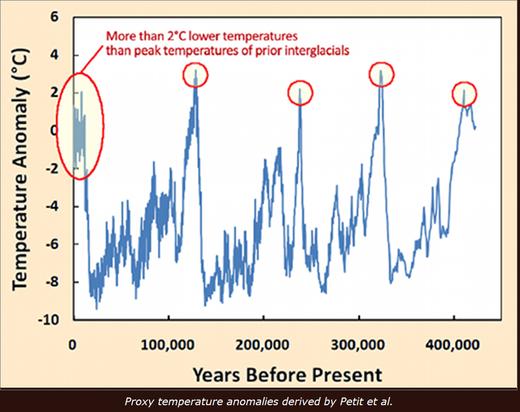 maximum-de-temperature-actuel-moins-chaud
