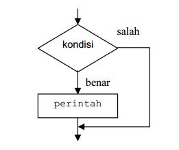 penggunaan if pada c++