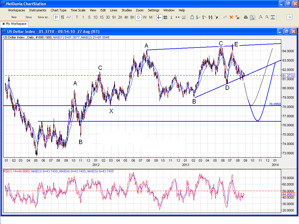 Dollar Index - Elliott Wave Update