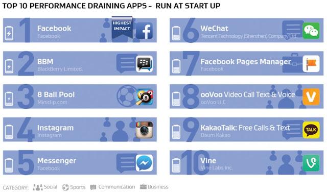 Relatório mostra desempenho dos apps no seu smartphone