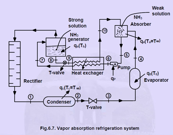 vapour absorbtion refrigeration The vapour absorption system uses heat energy, instead of mechanical energy as in vapour compression system, in order to change the condition of the refrigerant required for the operation of the refrigeration cycle.
