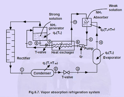 vapor absorption refrigeration system ammonia water