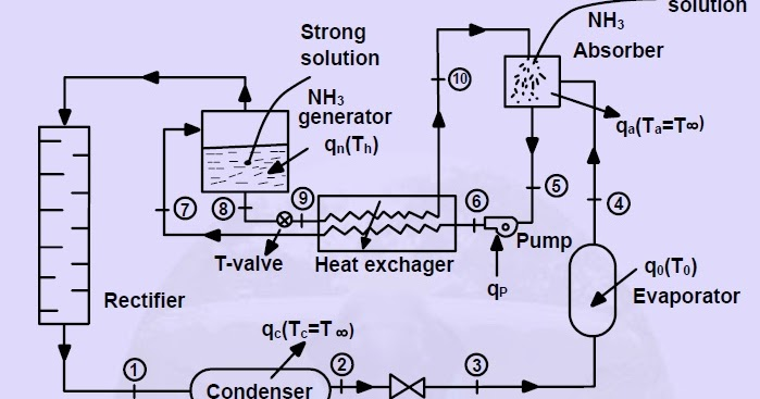 Projects refrigerant moreover Cooling Technologies Supply further How Refrigeration Works furthermore Bohn Evaporator Wiring Diagram also Ammoniawater Absorption Refrigeration. on schematic of an absorption chiller