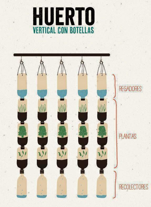 Huertos verticales en botellas - Como hacer un huerto en el jardin ...