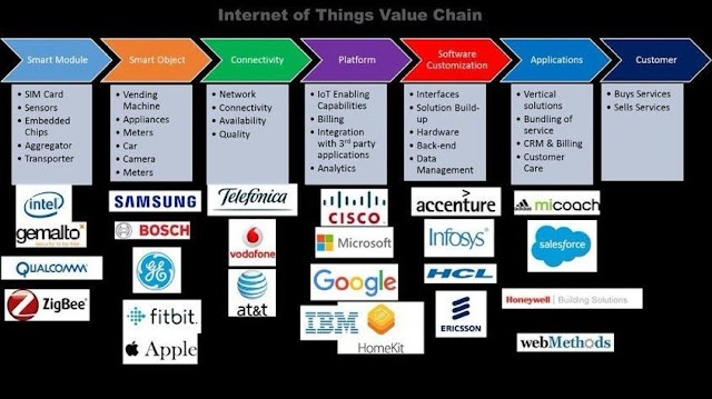 IoT Value Chains