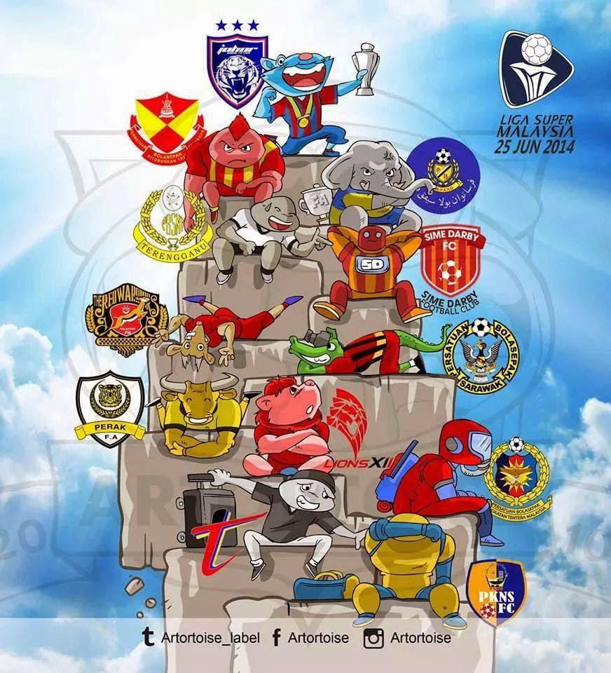 Kedudukan Liga Super Malaysia 2014