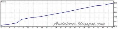 forex,forex performance,andaforex