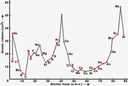 julius lothar meyer grfico sobre la relacin del volumen atmico y la masa atmica de - Tabla Periodica Julius Lothar Meyer