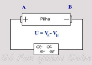 Gerador com diferença de potencial gerando corrente elétrica em um circuito.