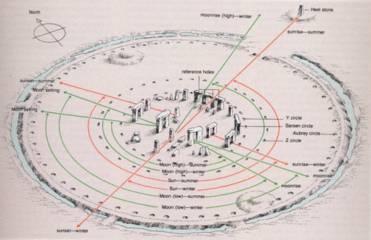 Teori Fenomena Stonehenge
