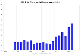 NAHB: Builder Confidence improves in the 55+ Housing Market in Q2