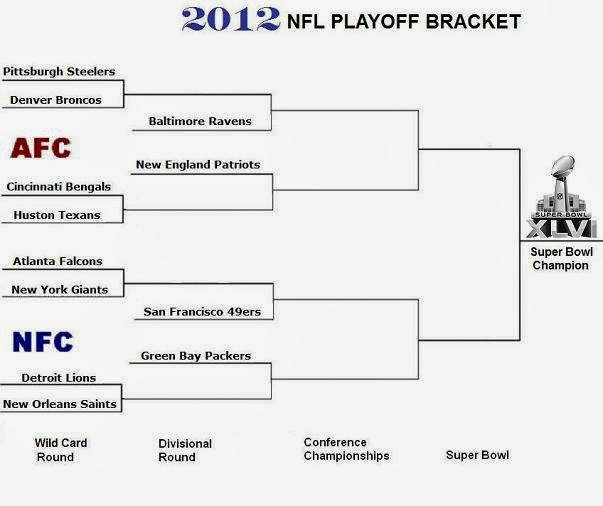 nfl playoff format nfl auctions