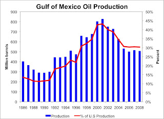 US Gulf of Mexico oil production through 2008