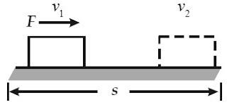 Gaya F menyebabkan benda bergerak sejauh s sehingga kecepatan benda berubah dari v1 menjadi v2.