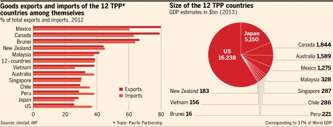 Government And Taxes Free Trade 50 The Proposed Trans Pacific