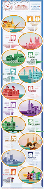 幸福度 世界都市 ランキング