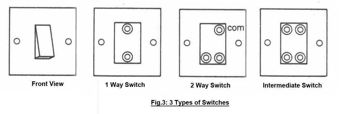 face+plate+copy engineering boy how to do wiring for 1 way, 2 way and intermediate switch wiring diagram at edmiracle.co