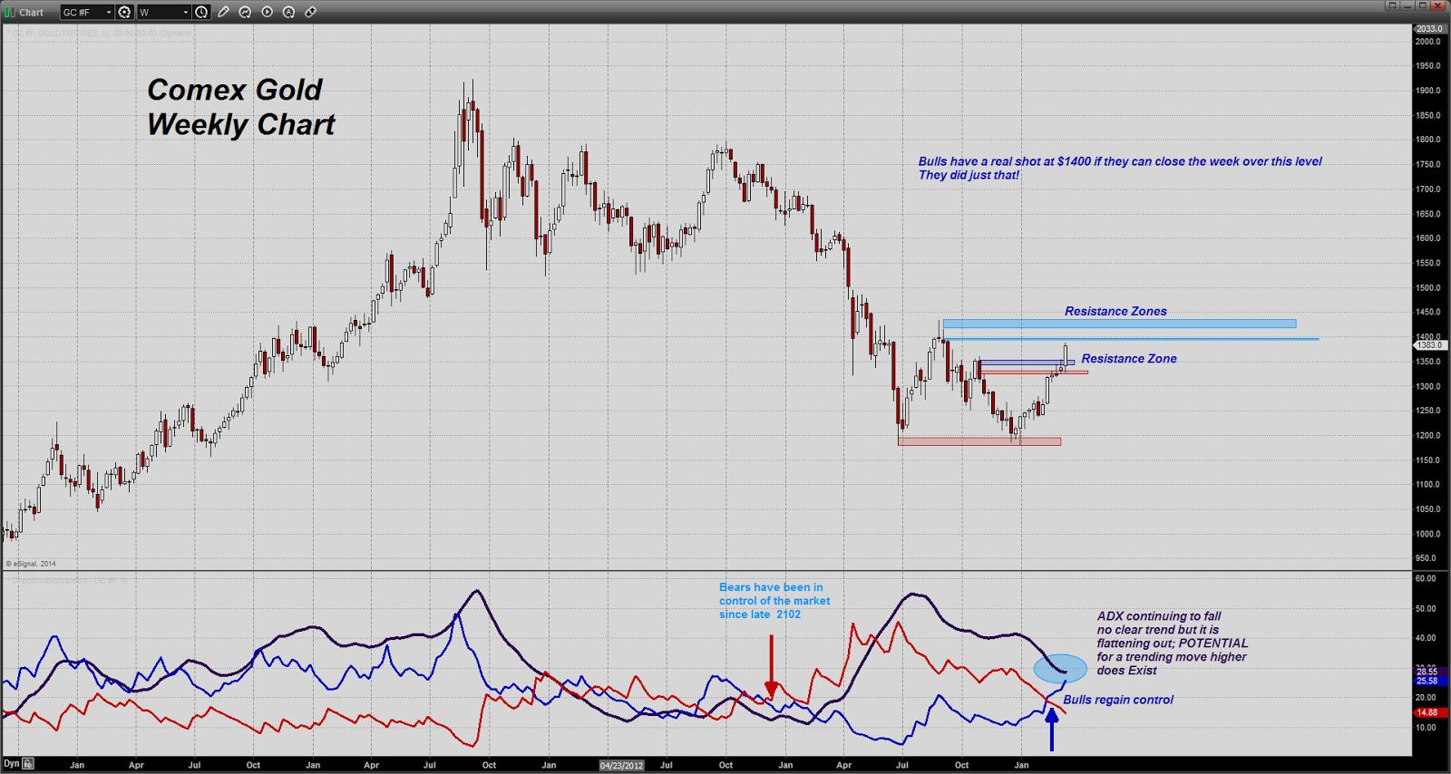 prix de l'or, de l'argent et des minières / suivi quotidien en clôture - Page 11 Chart20140314124702