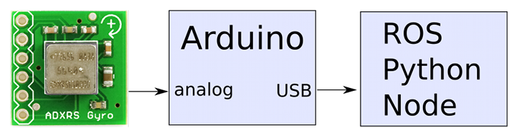Download wprogram.h arduino library