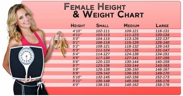 bmi height weight chart
