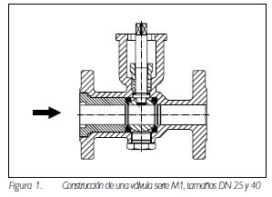 Figura 1. Construcción de una válvula serie M1, tamaños DN 25 y 40