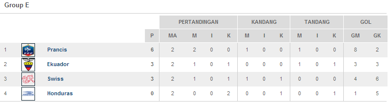 Klasemen Grup E Piala Dunia 2014