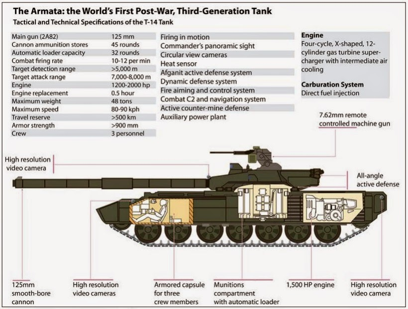 Technical Specifications of the T-14  Armata War Tank