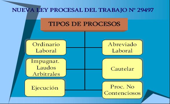 Tipos de procesos en el derecho laboral peruano libros for Que es un proceso extrajudicial