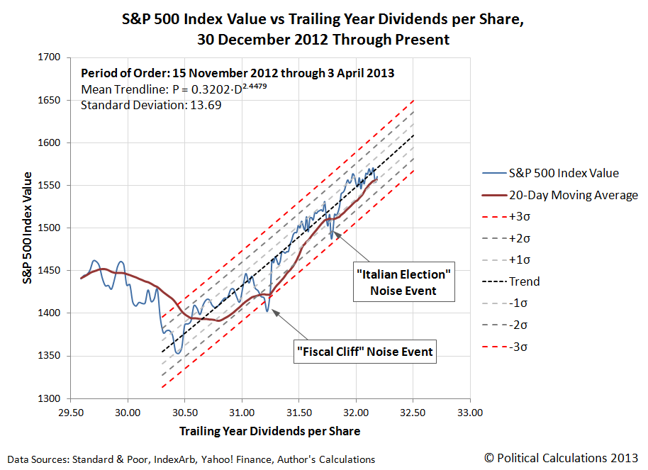S&P 500 Index Value vs Trailing Year Dividends per Share, 28 September 2012 Through 4 April 2013