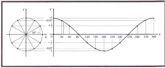Belajar matematika dan fisika grafik fungsi trigonometri grafik fungsi cosinus ccuart Choice Image