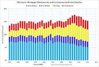FHA Mortgage Loans Delinquent