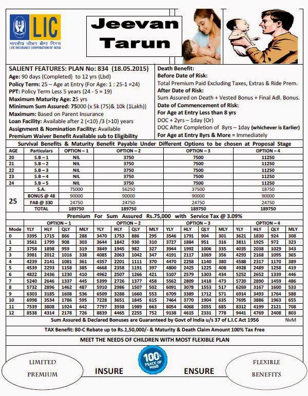 LIC Children Money Back Jeevan Tarun Plan 834 Details