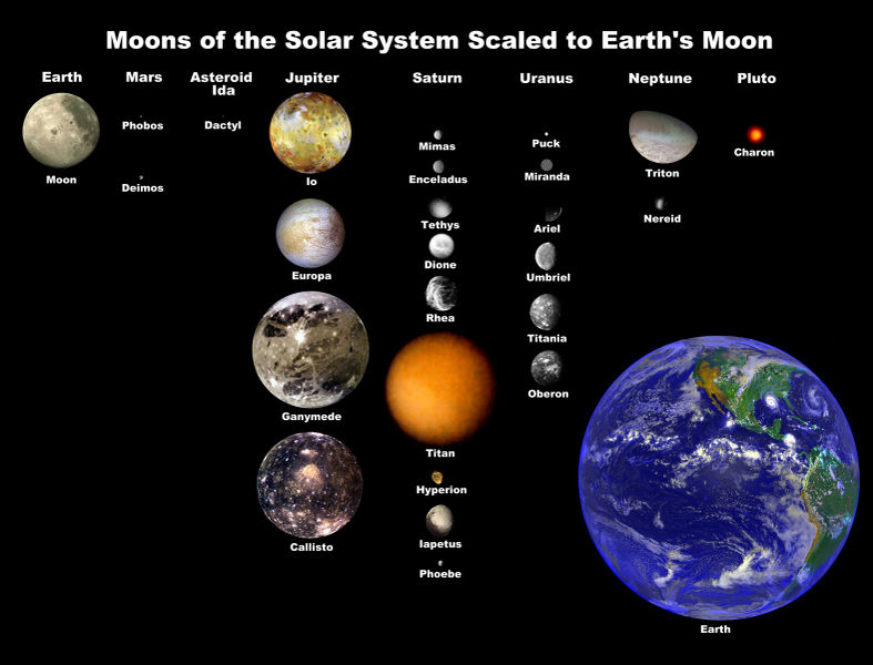 diameter of the solar system - photo #4